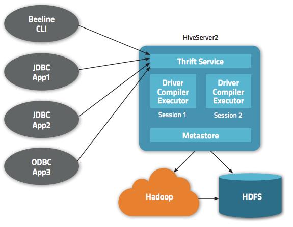 Hive Query 의 Hadoop Job Id (YARN) 알아내기