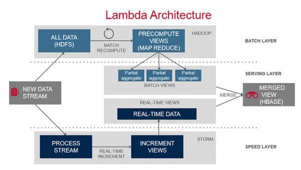 lambda-architecture