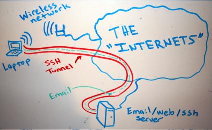 ssh key 효율적인 관리 방법