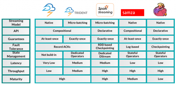 stream_framework_comparison_chart