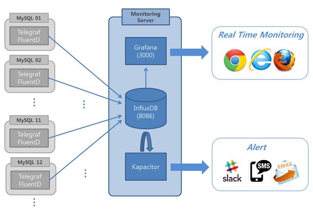 InfluxDB, Telegraf, Grafana 를 활용한 Monitoring System 만들기(2)