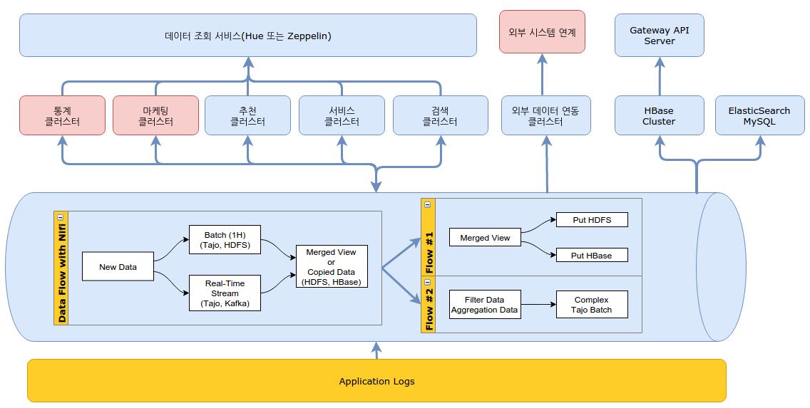 NiFi를 이용한 빅데이터 플랫폼 개선