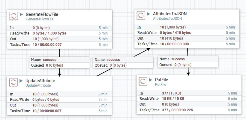 NSA의 Dataflow 엔진 Apache NiFi 소개와 설치