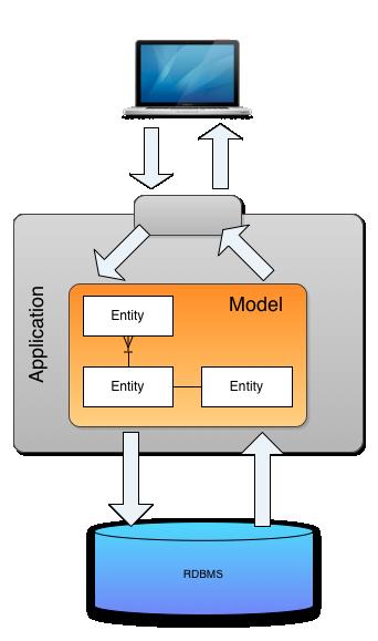 전통적인 CRUD 시스템 구조조