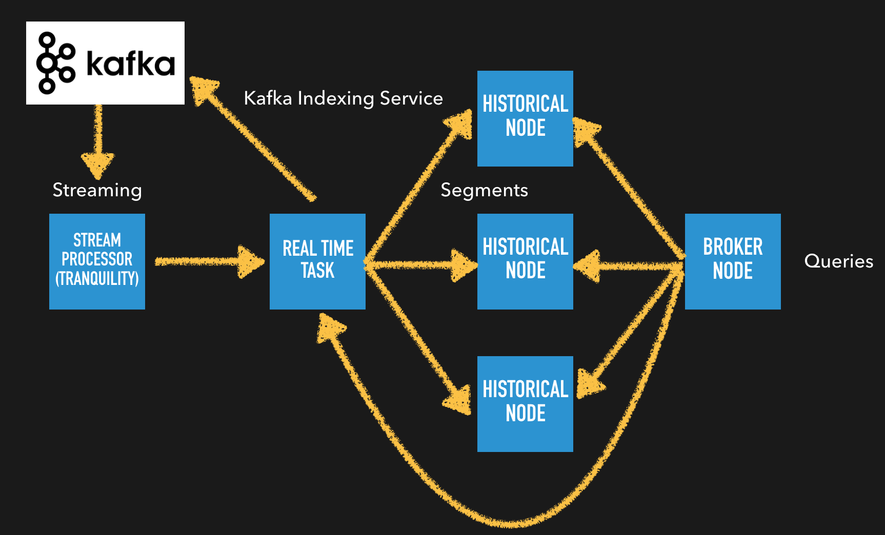 Time series OLAP – Glue Architecture(5)
