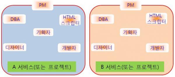 효율적인-조직-구조-1