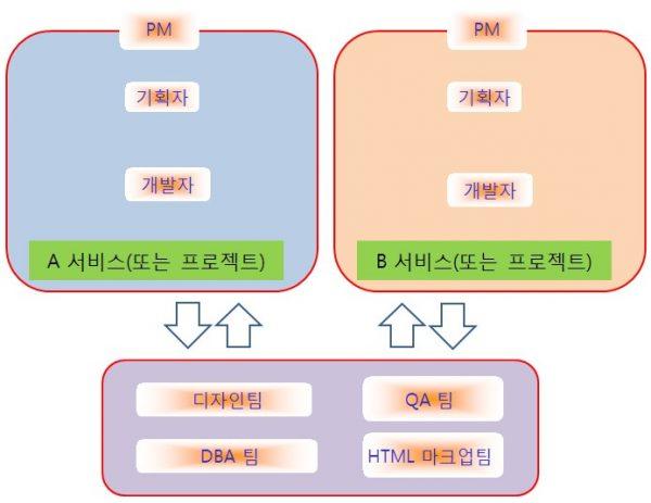 효율적인-조직-구조-2