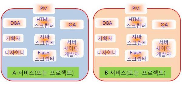 효율적인-조직-구조-3