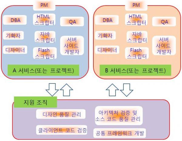 효율적인-조직-구조-4