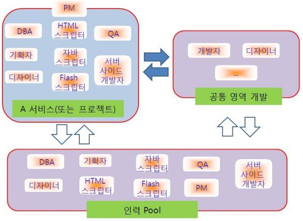 효율적인-조직-구조-5