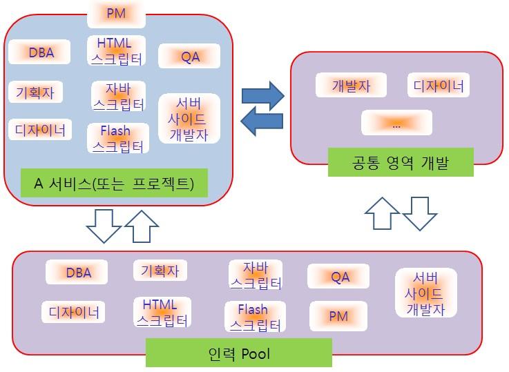 [아재글] 웹 서비스 개발 회사의 효율적인 조직 구조 및 관리