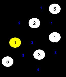 REDIS 데이터 모델들