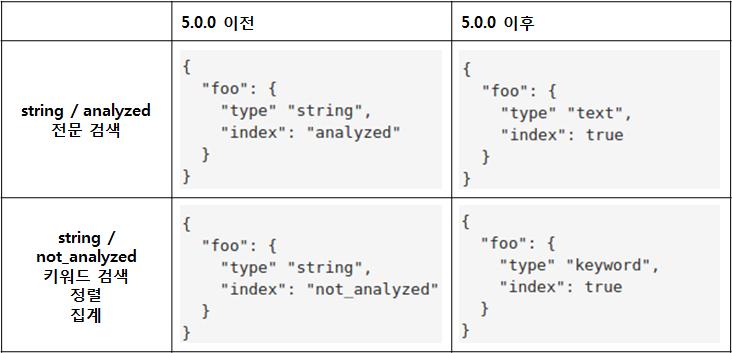 es_text_keyword_type