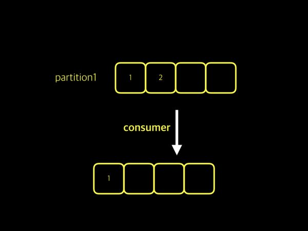 partition-and-consumer-001