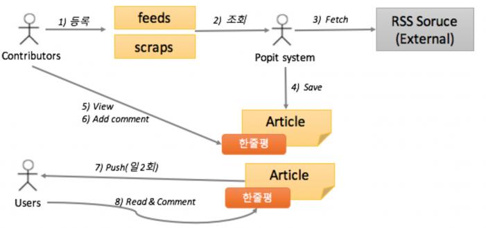 Popit의 신규 기능 – 추천 뉴스 서비스