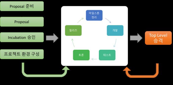 Apache 프로젝트 만들기(2)
