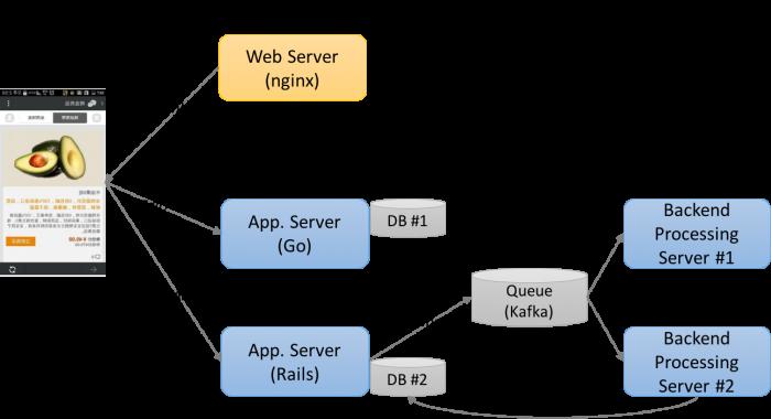 Cross Domain API 서버 구성 시 몇가지 삽질