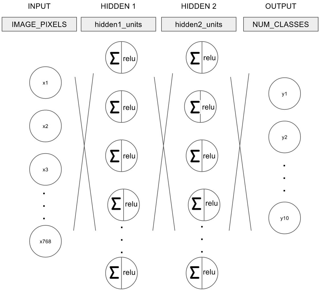 4_mnist_mlp_network