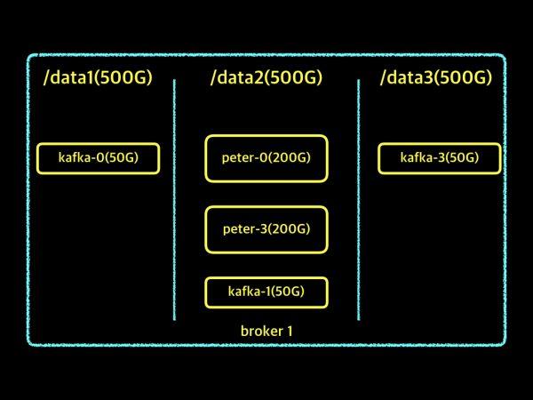 data directory.005
