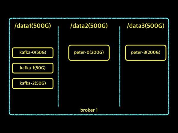data directory.006