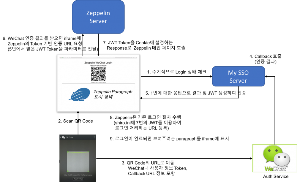 Zeppelin Paragraph 공유 시 자동 로그인 구현
