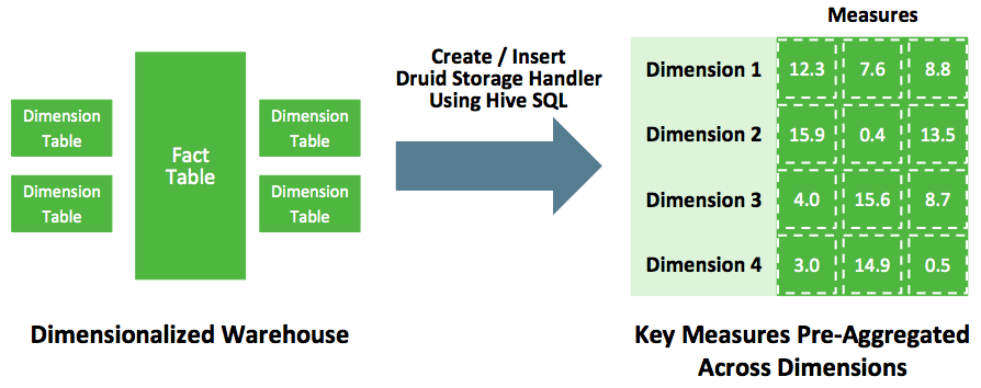 Hive 와 Druid로 울트라-빠른 OLAP 분석하기-1편
