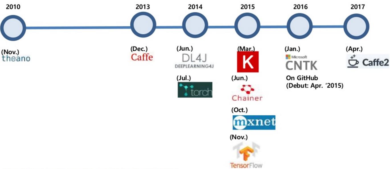 deeplearning_fw_timeline1