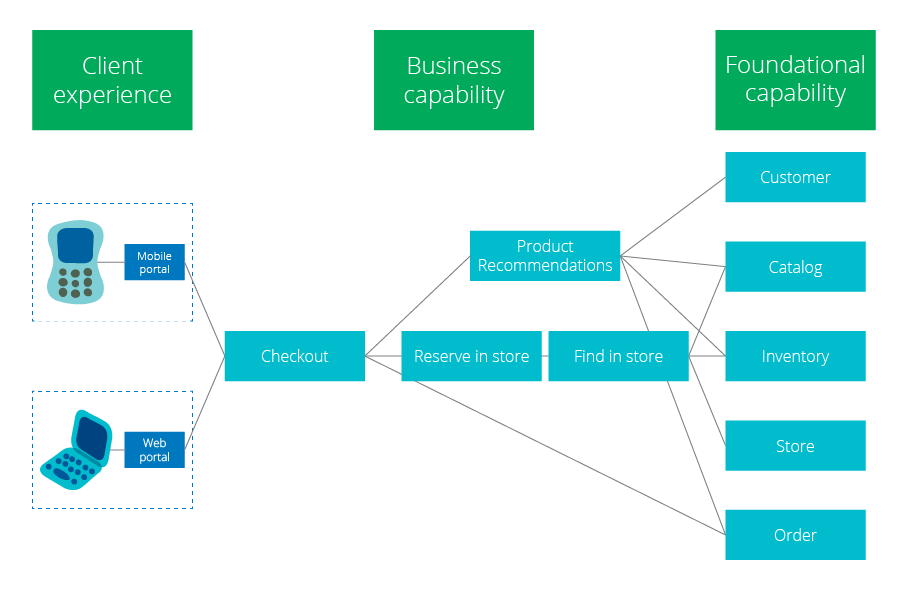 마이크로 서비스(MSA)로 구축할 때 모듈은 어떤 단위로 할까?