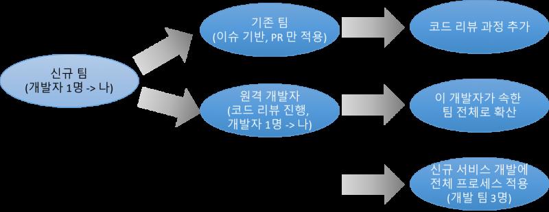 코드 리뷰 이야기(1)