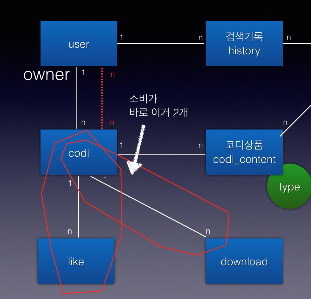 어느 중국 개발자의 모델링 시작하기
