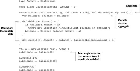 출처: Functional and Reactive Domain Modeling