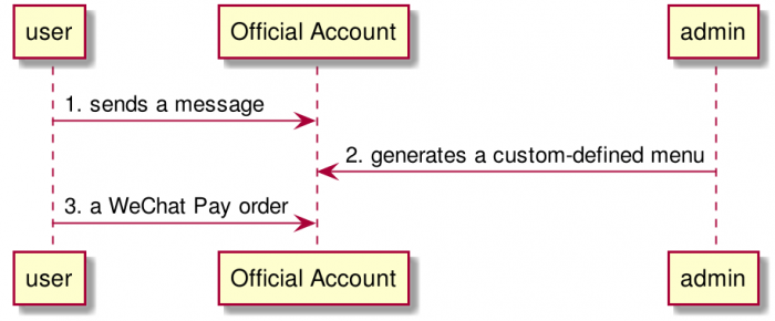 UML 모델 그릴 필요가 있을까?