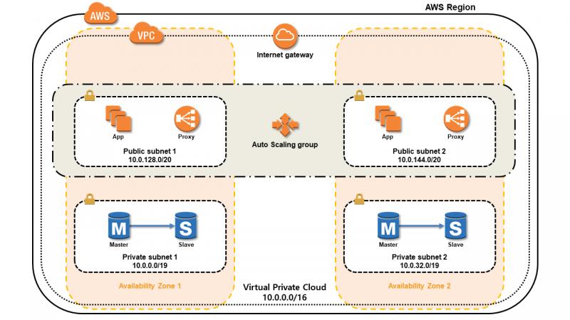 MySQL HA Test 를 위한 Virtualbox 네트워크 구성 – Part I