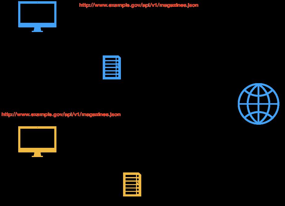 Spring Framework에서 REST 개발시 URL Parameter 활용 하기
