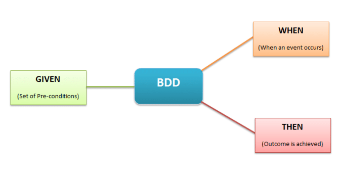 BDD (Behaviour-Driven Development)에 대한 간략한 정리