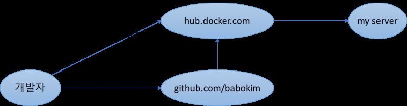docker hub 를 이용한 도커 컨테이너 빌드 팁