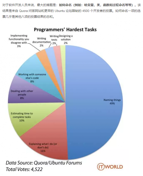 programers_hardest_tasks
