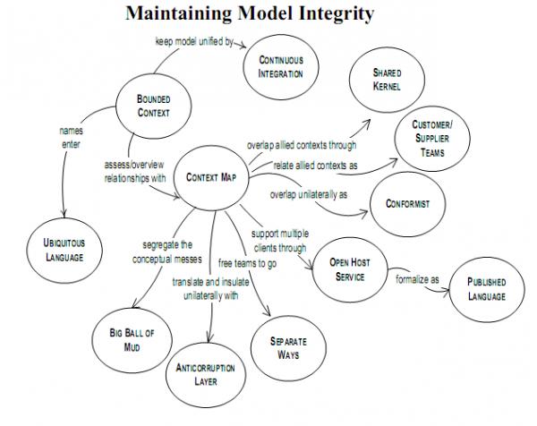 모델 일관성을 유지하기 위한 방법들