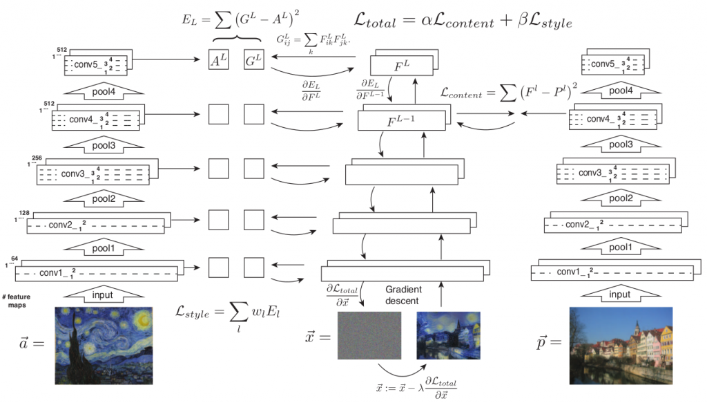 gatys_algoritm_paper