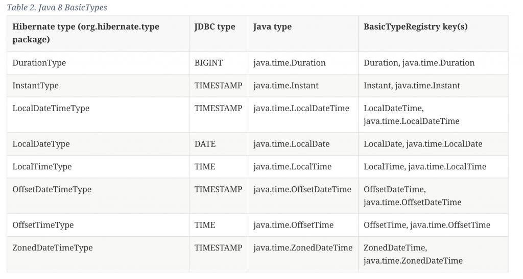 출처: https://docs.jboss.org/hibernate/orm/5.2/userguide/html_single/Hibernate_User_Guide.html#basic