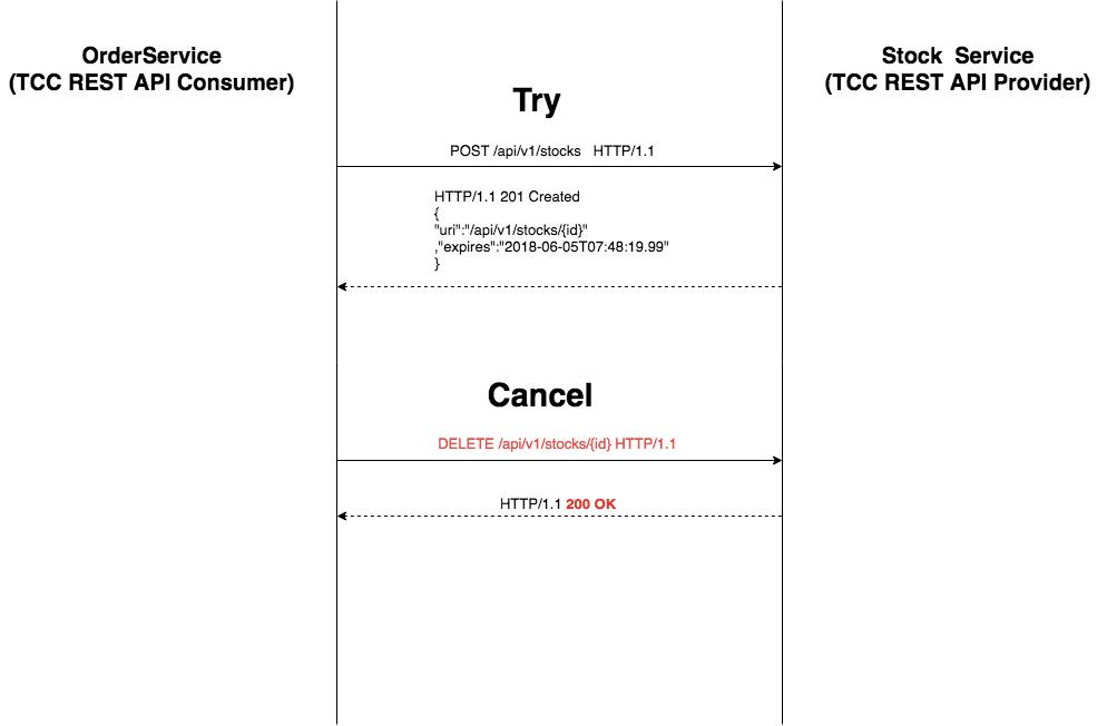 그림. TCC Cancel REST 커뮤니케이션