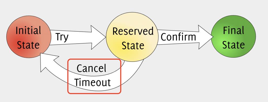 출처 : http://www.inf.usi.ch/faculty/pautasso/talks/2012/soa-cloud-rest-tcc/rest-tcc.html#/tcc