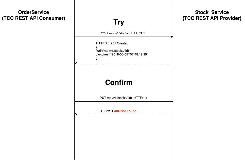 그림. TCC Confirm REST 커뮤니케이션
