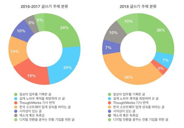2018년과 이전해 글의 유형 분류 비교