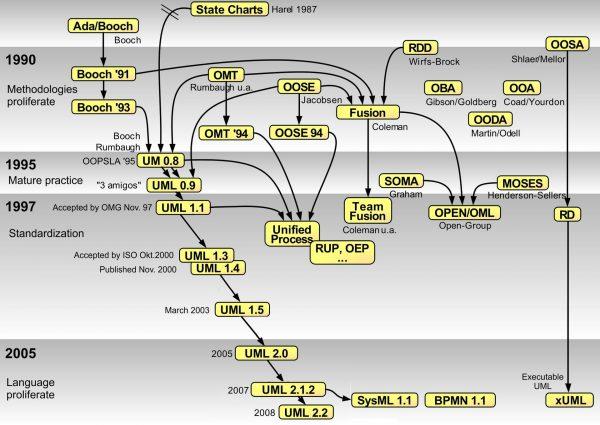 객체지향 방법론과 표기법의 역사