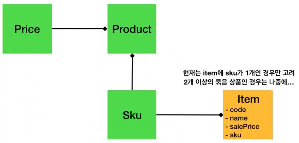 UML 문법으로 표기한 구성요소 관계도