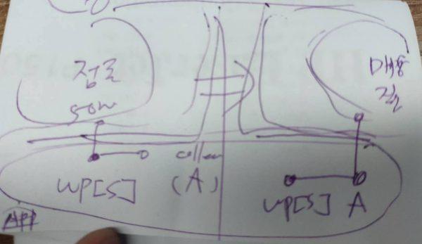 아키텍트 역할을 하는 동료에게 계층을 만들고 모듈화 협업 작전을 설명하는 메모