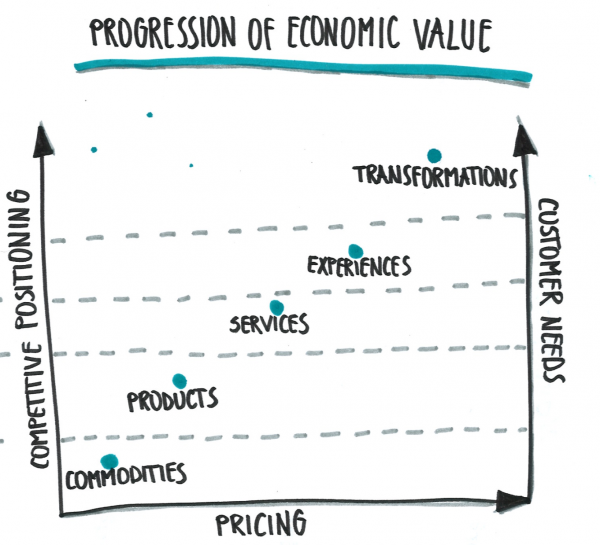 The Progression of Economic Value model proposed by Pine and Gilmore