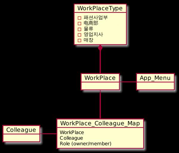 UML 그리기에 맛들인 Go 개발자 작품