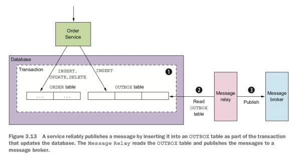 출처 : Microservices Patterns, 97 쪽